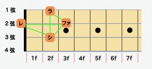 ベースの指板図Bm7(♭5)