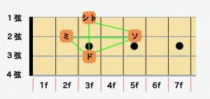 ベースの指板図C7