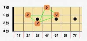 ベースの指板図CM7