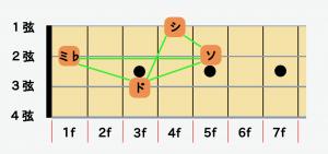 ベースの指板図CmM7