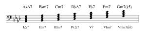 ダイアトニックコード(A♭)