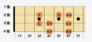 ベースの指板図(A♭)